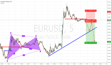 EURUSD: Short Eur/Usd Seeking Efficiency