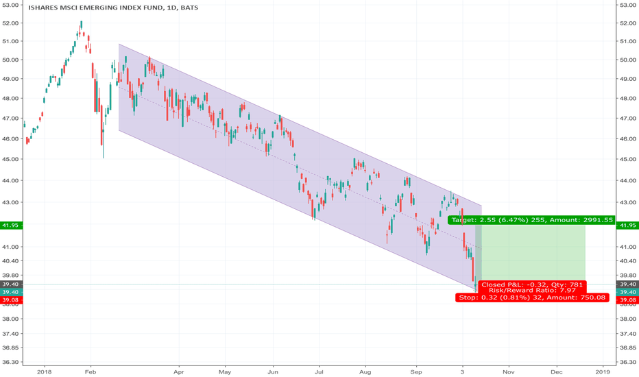 EEM: Risky BUY: EEM (Emerging Markets) on touch of parallel channel