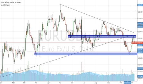 EURUSD: Sell EURUSD Ahead of Election