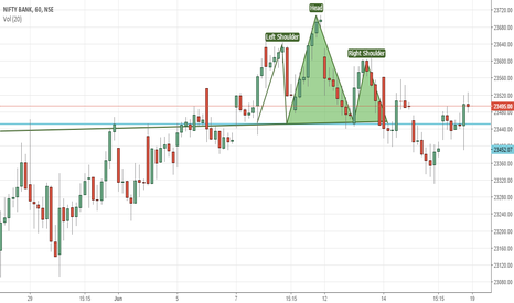BANKNIFTY: HNS in Bank Nifty 1H