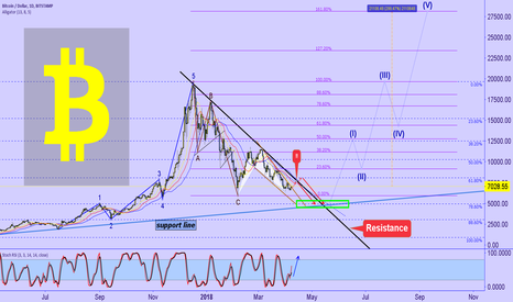 BTCUSD: B I T C O I N :  new players, change the rules of the game!