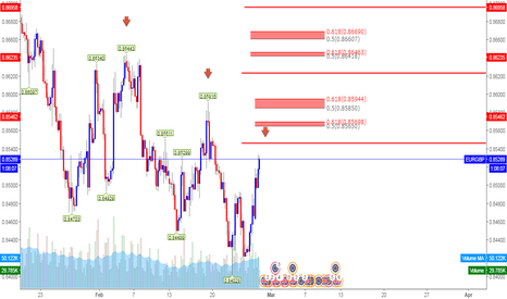 EURGBP: Here Another Future Supply Level Good Trade!