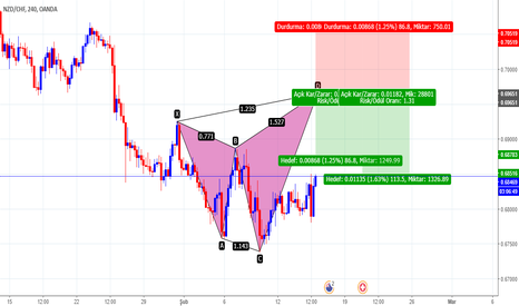 NZDCHF: BUTTERFLY - 4H - SELL