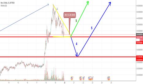 NEOUSD: NEO/USD Прогноз