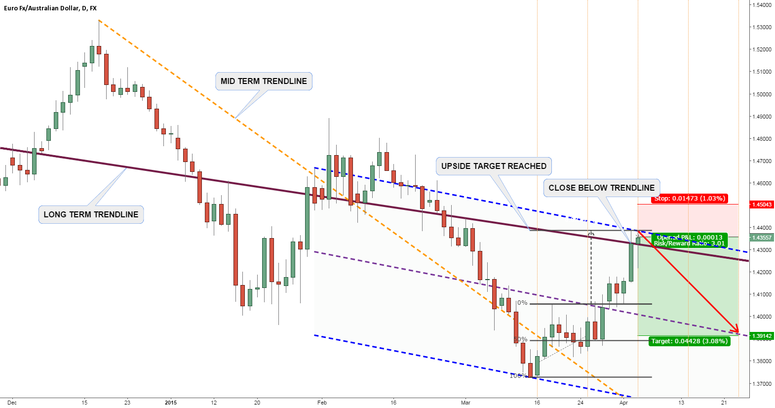 EURAUD DOWNTREND CONTINUES