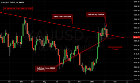 XAUUSD: Looking for Sell
