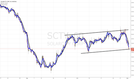 SCTY: $SCTY in danger here