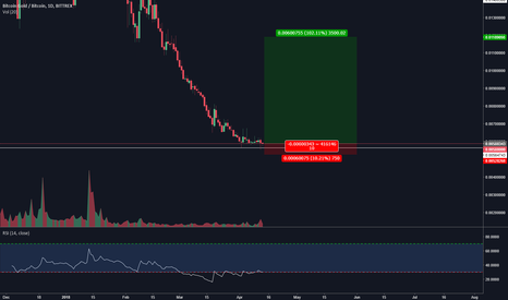 BTGBTC: BTG/BTC (How a pump forms)