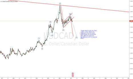 USDCAD: USDCAD SHORT LONG TERM