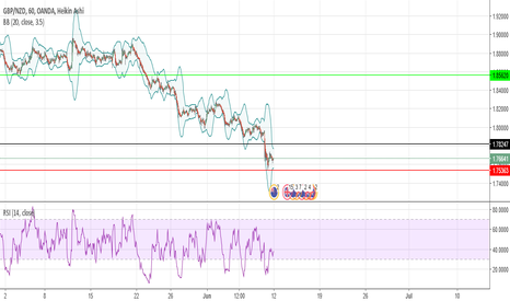 GBPNZD: GBPNZD long if the bottom can hold