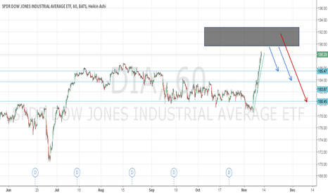 DIA: DOW JONES a keen look