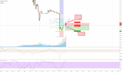 EURCHF: Potential SHORT opportunity EURCHF on Monthly Chart