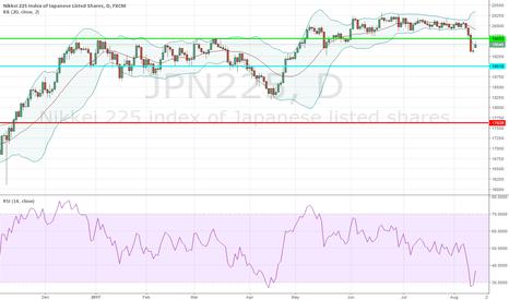 JPN225: Long Nikkei 225 @ 19,300; TP 19,683, SL your choice