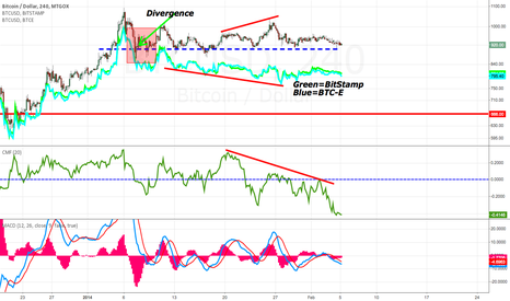 BTCUSD: Gox rolling over