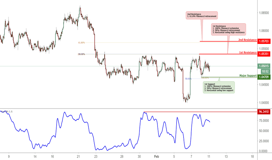 AUDNZD: AUDNZD Approaching Resistance, Potential Reversal
