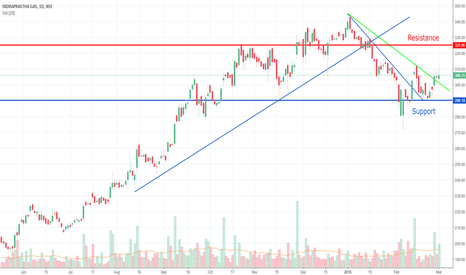 IGL: IGL-Trend line anlysis