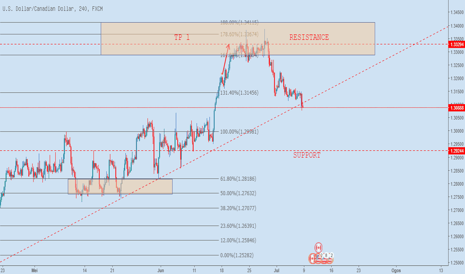 USDCAD: USDCAD H4 8.7.2018
