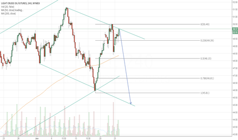 CL1!: Trading at top channel.