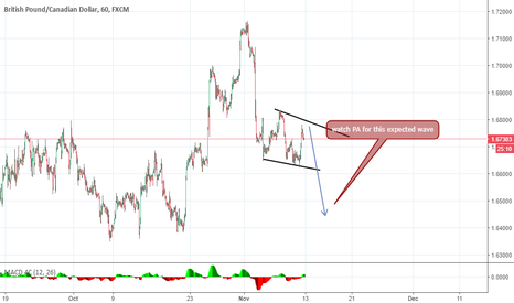 GBPCAD: gbp cad expected wave