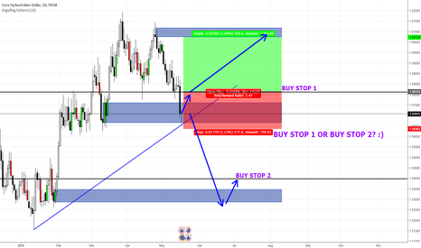 EURAUD: EUR/AUD Daily - 2 possible Demand Zone