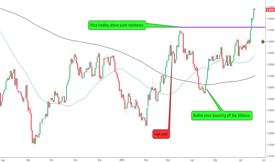 USDCAD: The USDCAD Breaking Out Above 1.3000