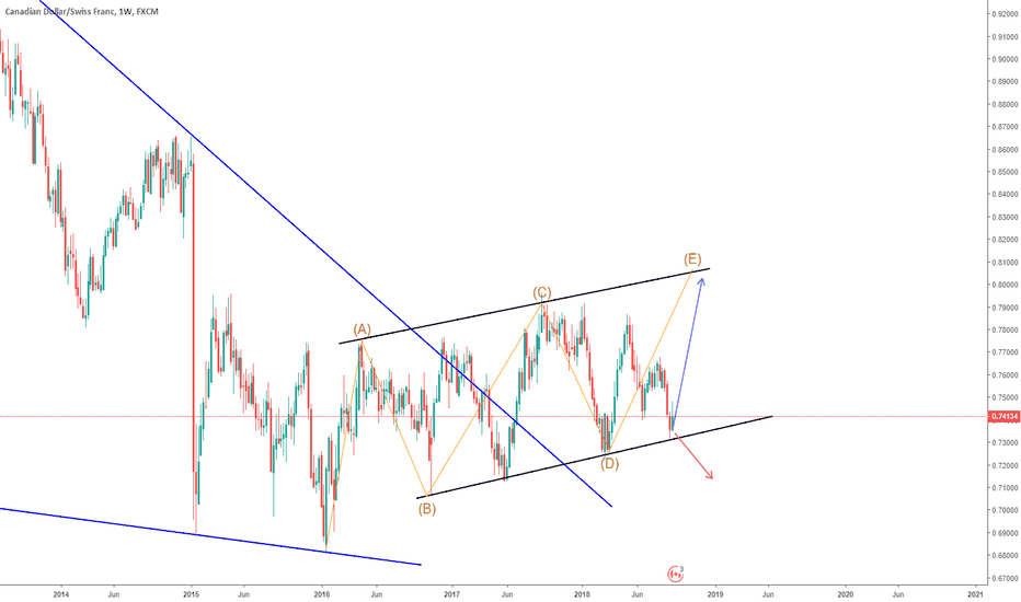 CADCHF: CADCHF long term buy