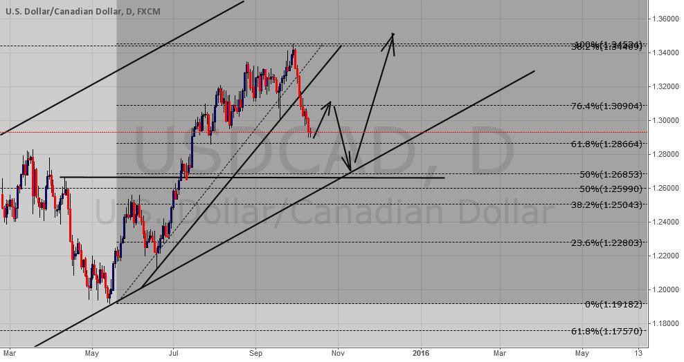 USD/CAD possible movement