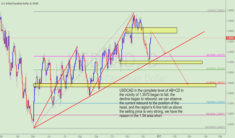 USDCAD: USDCAD rebounded to high attention short opportunity