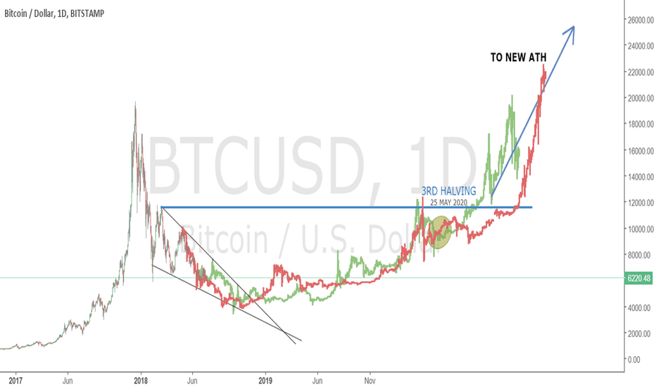 BTCUSD: BITCOIN CORRECTION TILL THE HALVING - 3RD BIG FRACTAL