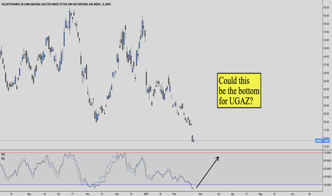 UGAZ: Could This Be The Bottom For UGAZ?