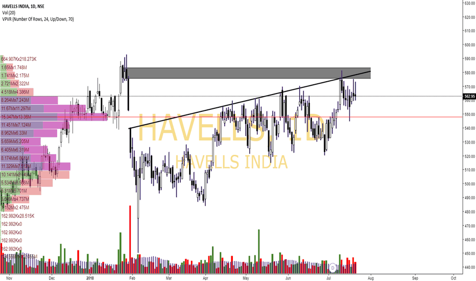 HAVELLS: Havells- Result Preview