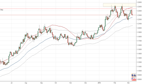 EURUSD: Short on EURUSD after market failed to move higher