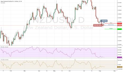 NZDUSD: NZDUSD Short - 08/11/2014 IB Daily Trade