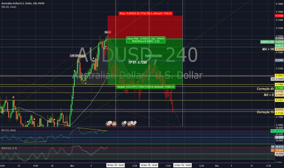 AUDUSD: Short position in AUD/USD