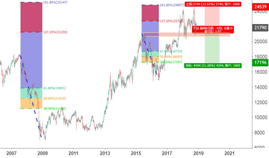 JPN225: 日本也好不到哪去,也要跌:黄金分割叠加