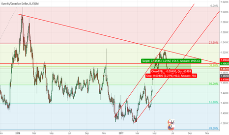 EURCAD: Buy Limit on EURCAD for some easy pips off the daily