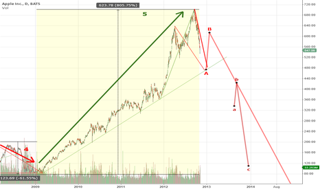 AAPL: Apple Historically -- Where Are We?
