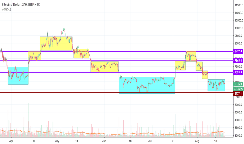 BTCUSD: BTCUSD: old story over and over again
