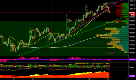 BTCUSD3M: BTC Bears Back In Town - For Now