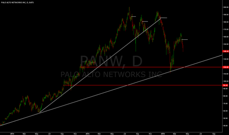 PANW: secondary trend breaking