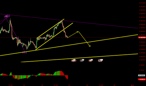 EURGBP: look for sell