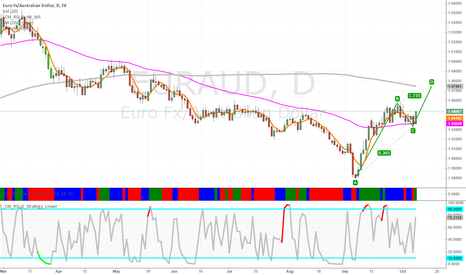 EURAUD: EURAUD Daily Breakout after pullback, Target 1.47460