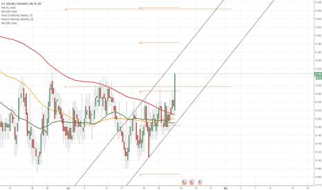 USDTHB: USD/THB Breaks long term SMAs