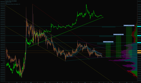 KMDBTC: Little messy, but OBV divergences like that cannot be ignored