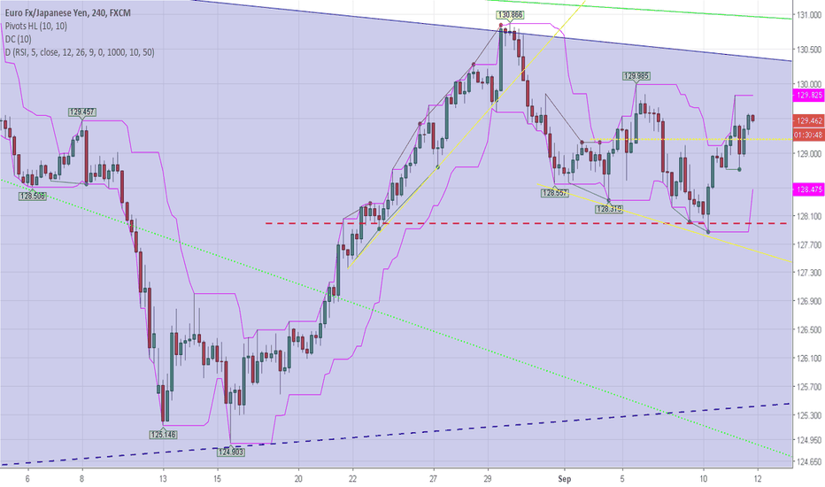 EURJPY: Correction on the Way