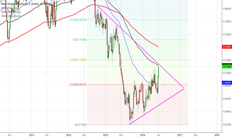 NZDUSD: Nzdusd Weekly, 50 week  EMA, descending long term trend linei fi