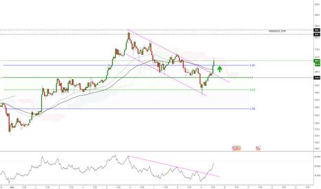 BCHUSD: BCH/USD (H1) - Oportunidade de compra?