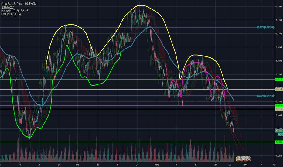 EURUSD: EUR/USD ショート