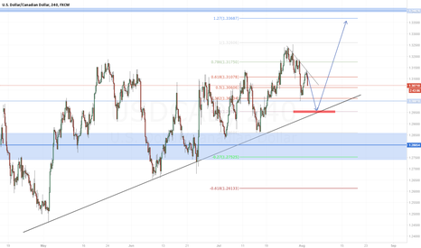 USDCAD: Don't miss this moviment!!