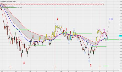 GS: Основные падения уже завершены.